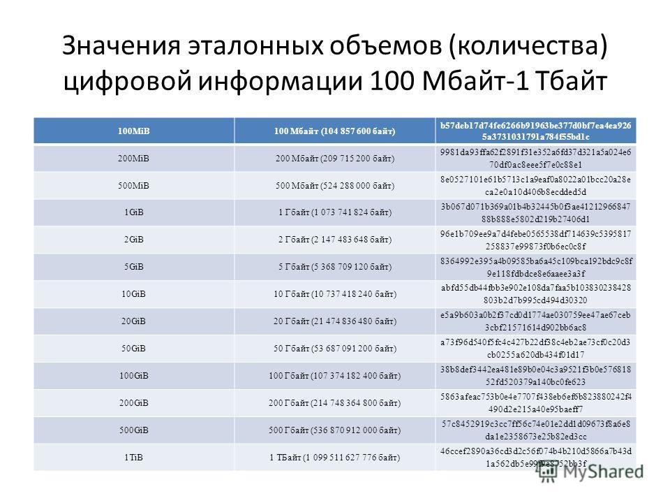Значения эталонных объемов (количества) цифровой информации 100 Мбайт-1 Тбайт 100MiB100 Мбайт (104 857 600 байт) b57deb17d74fe6266b91963be377d0bf7ea4ea926 5a3731031791a784f55bd1c 200MiB200 Мбайт (209 715 200 байт) 9981da93ffa62f2891f31e352a6fd37d321a