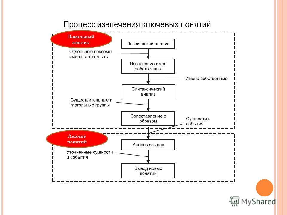 Процесс извлечения ключевых понятий Локальный анализ Анализ понятий