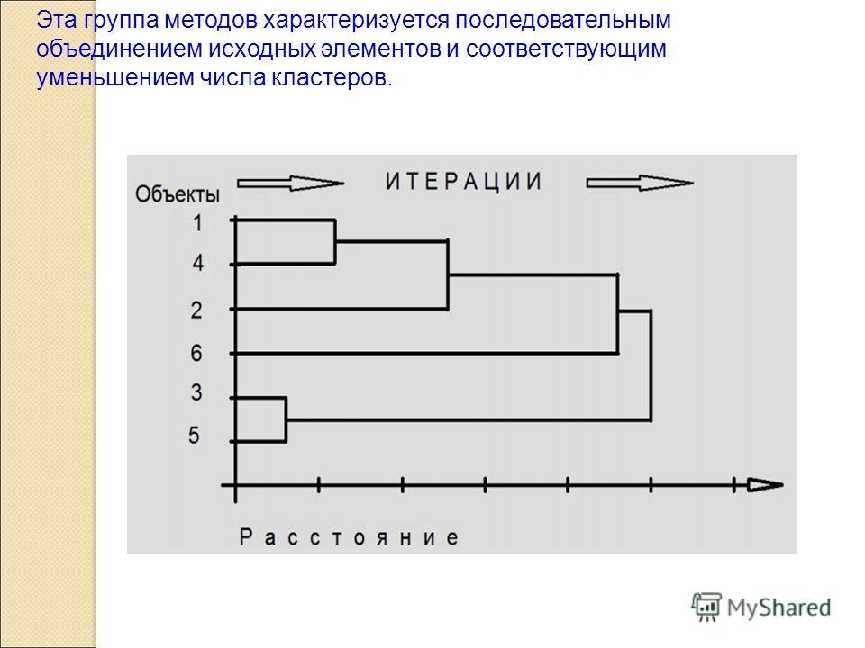 Эта группа методов характеризуется последовательным объединением исходных элементов и соответствующим уменьшением числа кластеров.