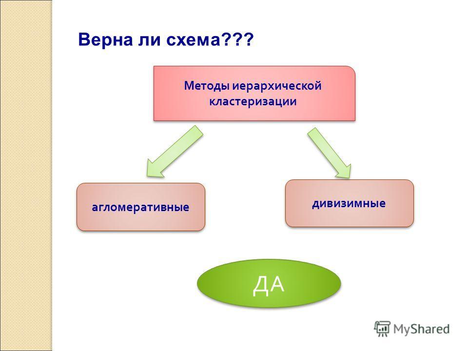 Методы иерархической кластеризации Верна ли схема??? агломеративные дивизимные ДА