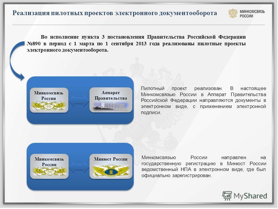 Реализация пилотных проектов электронного документооборота Аппарат Правительства Минюст России Пилотный проект реализован. В настоящее Минкомсвязью России в Аппарат Правительства Российской Федерации направляются документы в электронном виде, с приме