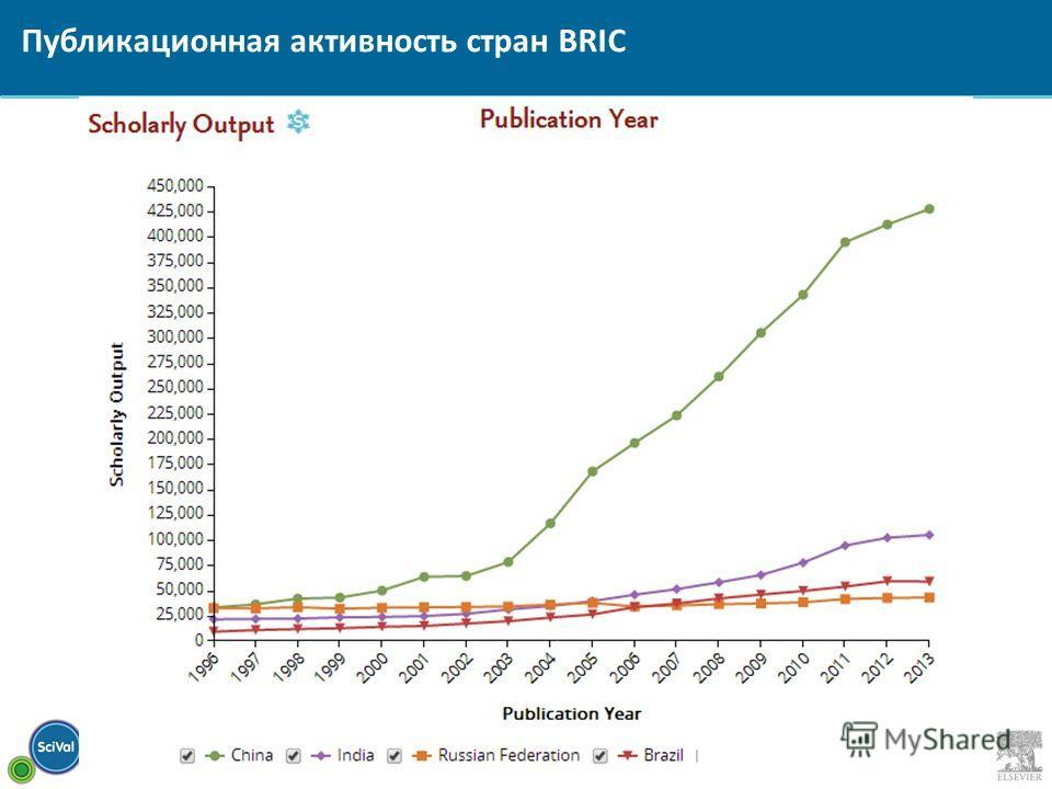 Публикационная активность стран BRIC