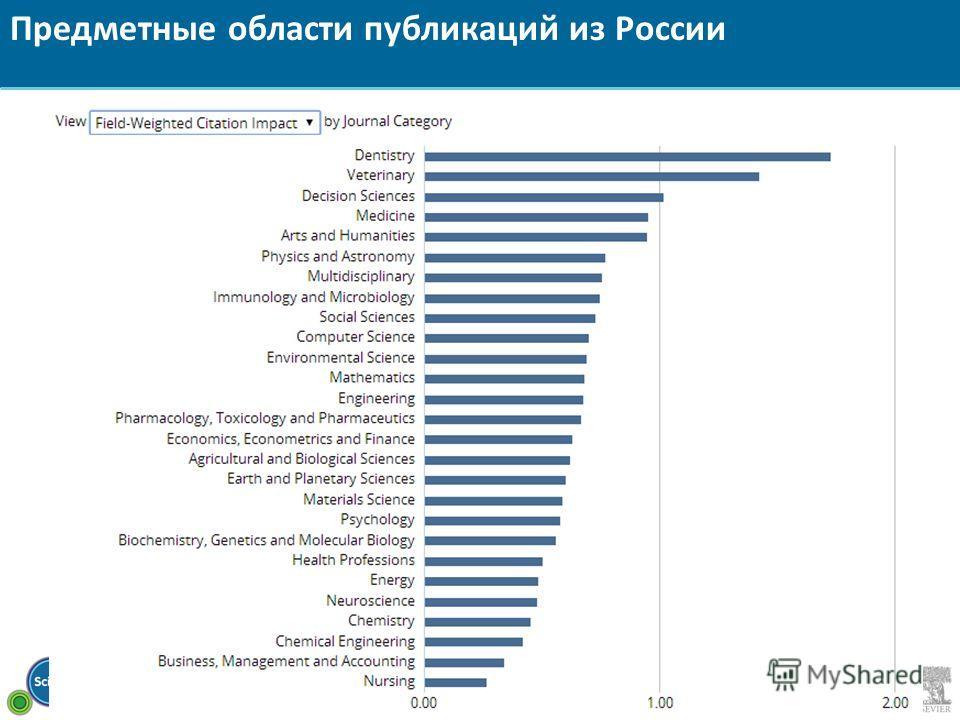 Предметные области публикаций из России