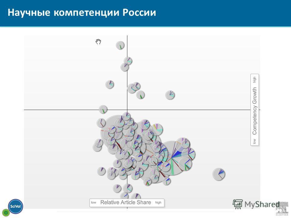 Научные компетенции России