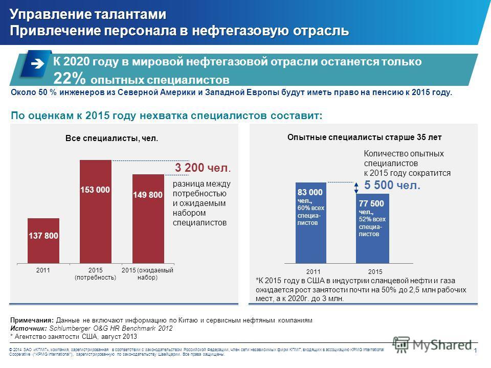 1 © 2014 ЗАО «КПМГ», компания, зарегистрированная в соответствии с законодательством Российской Федерации, член сети независимых фирм КПМГ, входящих в ассоциацию KPMG International Cooperative (KPMG International), зарегистрированную по законодательс