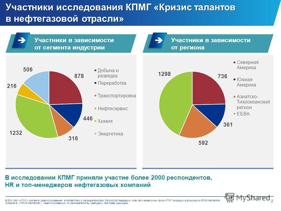 2 © 2014 ЗАО «КПМГ», компания, зарегистрированная в соответствии с законодательством Российской Федерации, член сети независимых фирм КПМГ, входящих в ассоциацию KPMG International Cooperative (KPMG International), зарегистрированную по законодательс