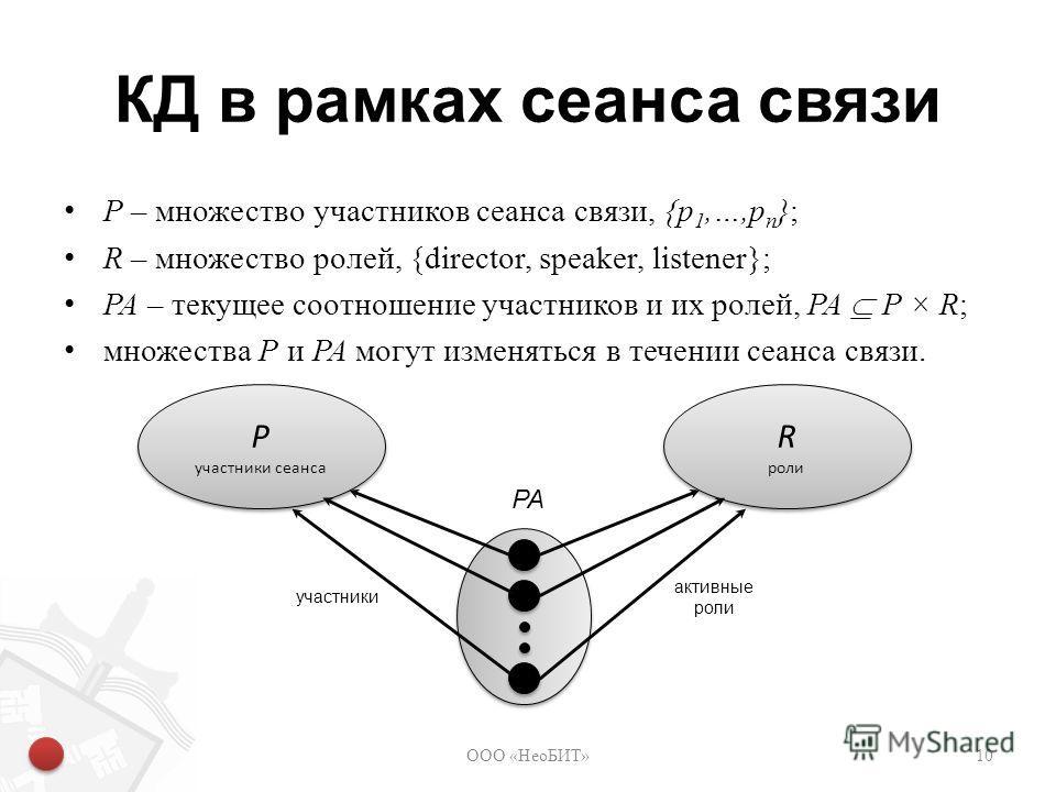 КД в рамках сеанса связи P – множество участников сеанса связи, {p 1,…,p n }; R – множество ролей, {director, speaker, listener}; PA – текущее соотношение участников и их ролей, PA P × R; множества P и PA могут изменяться в течении сеанса связи. ООО