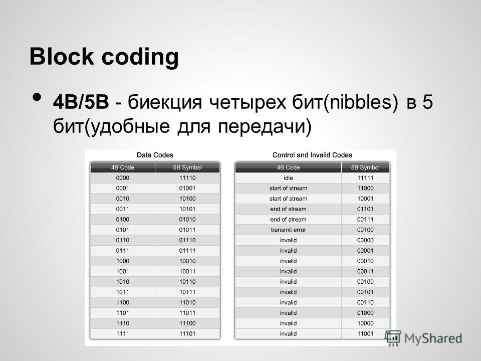 Block coding 4B/5B - биекция четырех бит(nibbles) в 5 бит(удобные для передачи)