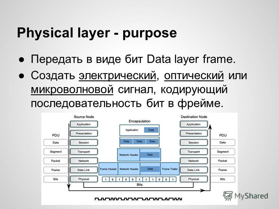 Physical layer - purpose Передать в виде бит Data layer frame. Создать электрический, оптический или микроволновой сигнал, кодирующий последовательность бит в фрейме.