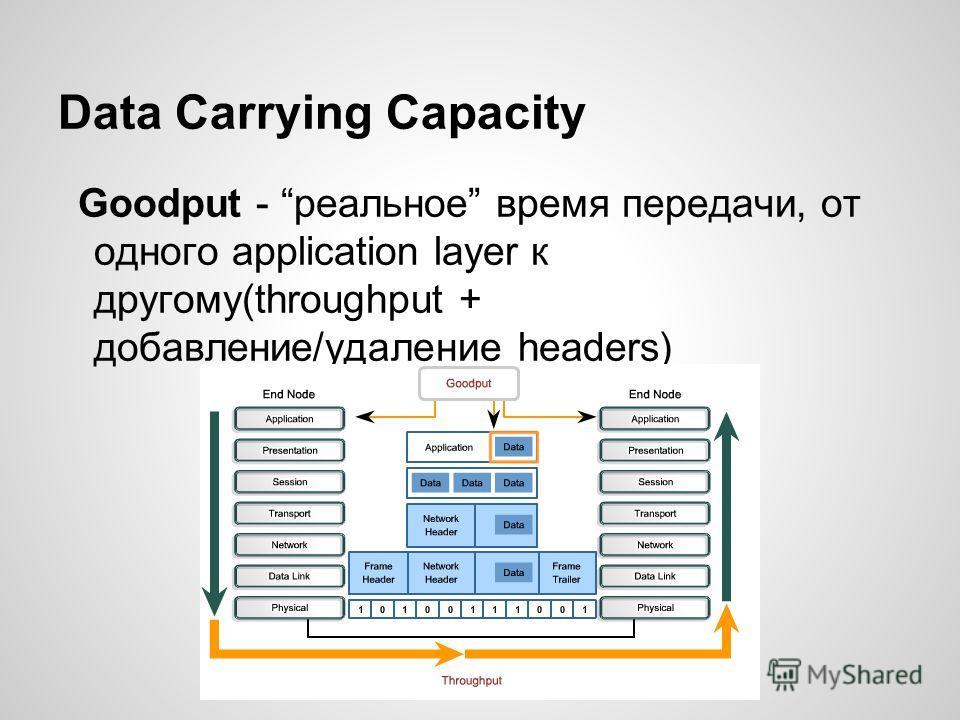 Data Carrying Capacity Goodput - реальное время передачи, от одного application layer к другому(throughput + добавление/удаление headers)