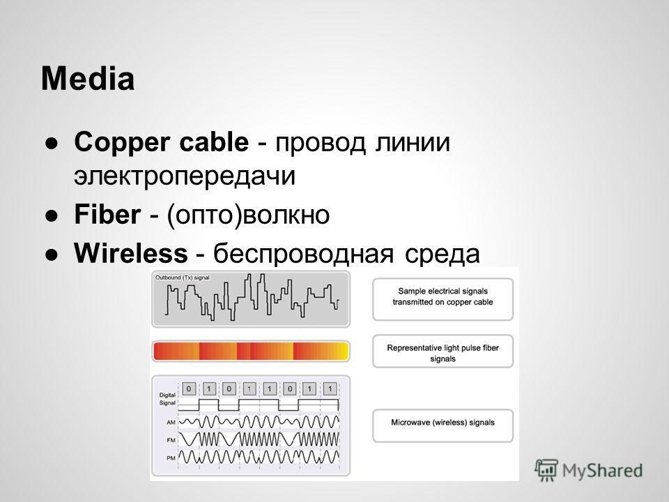 Media Copper cable - провод линии электропередачи Fiber - (опто)волкно Wireless - беспроводная среда