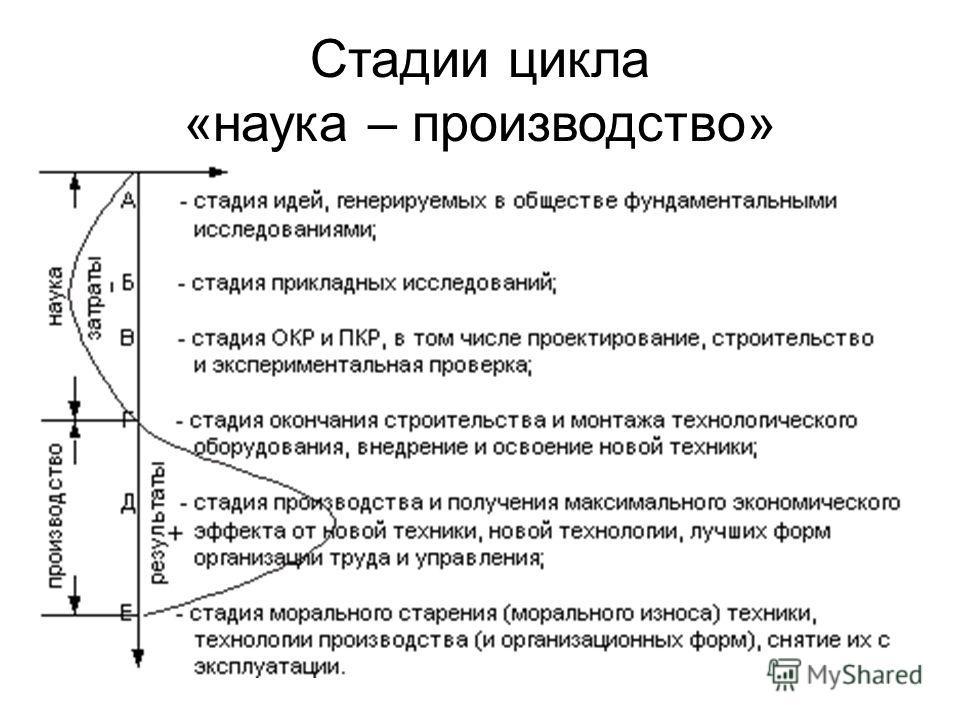 Стадии цикла «наука – производство»