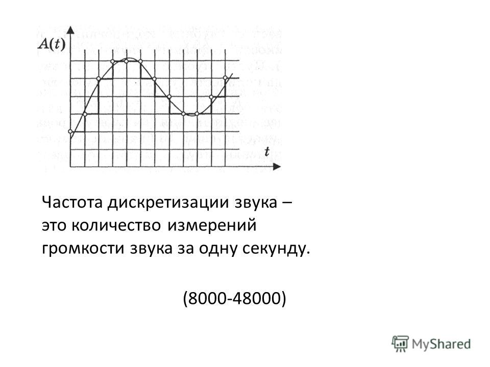 Частота дискретизации звука – это количество измерений громкости звука за одну секунду. (8000-48000)