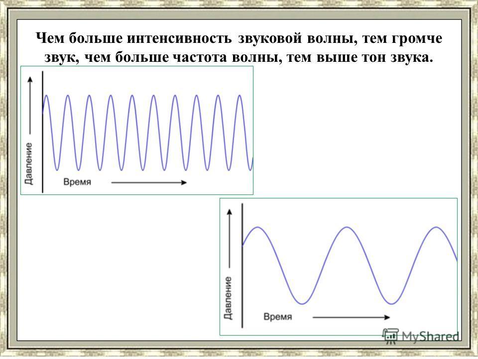 Чем больше интенсивность звуковой волны, тем громче звук, чем больше частота волны, тем выше тон звука.