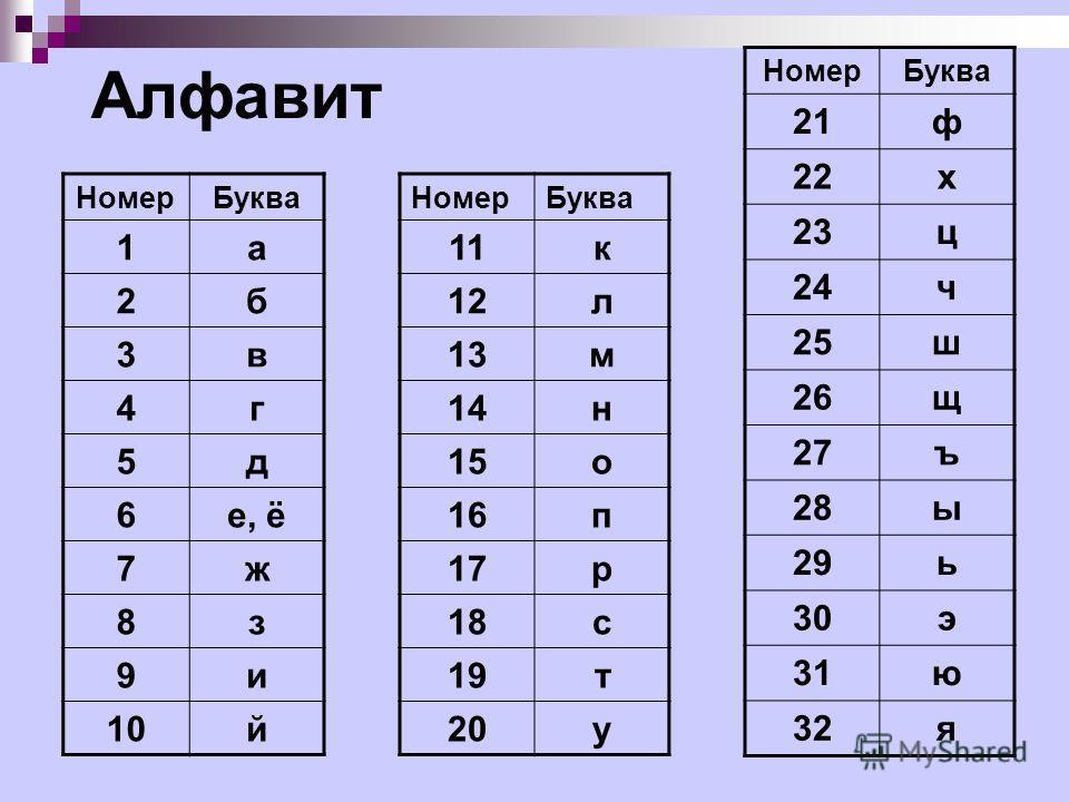 Алфавит Номер Буква 1 а 2 б 3 в 4 г 5 д 6 е, ё 7 ж 8 з 9 и 10 й Номер Буква 11 к 12 л 13 м 14 н 15 о 16 п 17 р 18 с 19 т 20 у Номер Буква 21 ф 22 х 23 ц 24 ч 25 ш 26 щ 27 ъ 28 ы 29 ь 30 э 31 ю 32 я