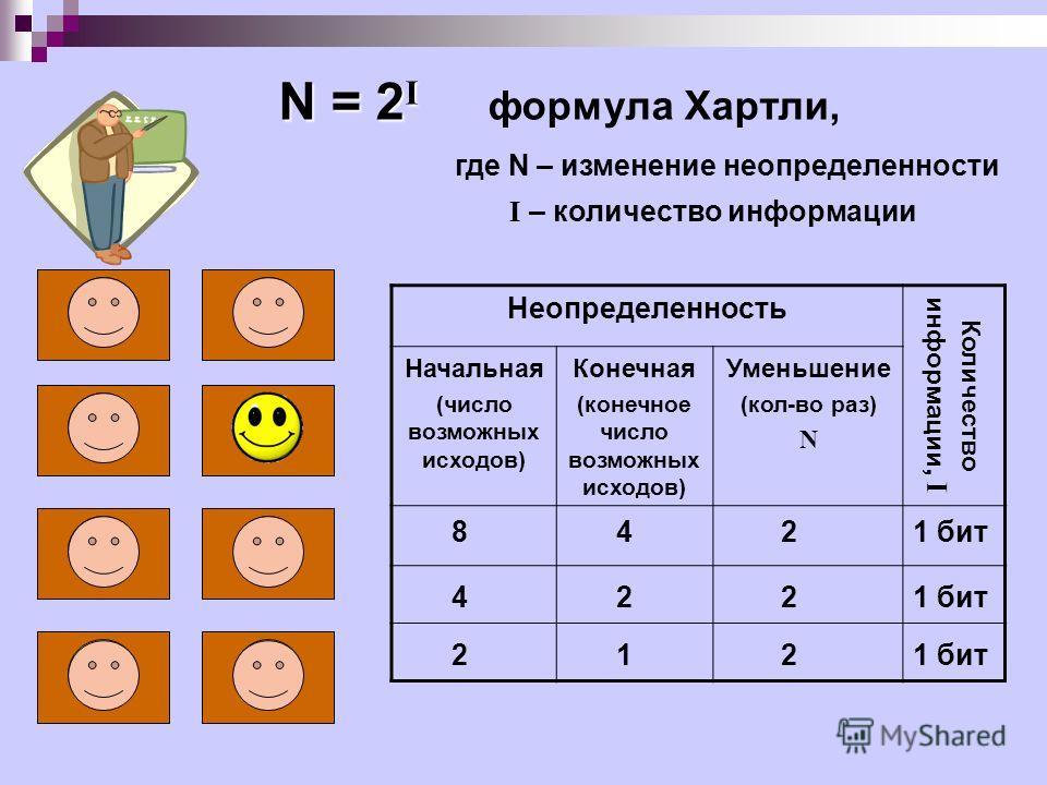 Неопределенность Количество информации, I Начальная (число возможных исходов) Конечная (конечное число возможных исходов) Уменьшение (кол-во раз) N N = 2 I N = 2 I формула Хартли, где N – изменение неопределенности I – количество информации 8 4 4 2 2