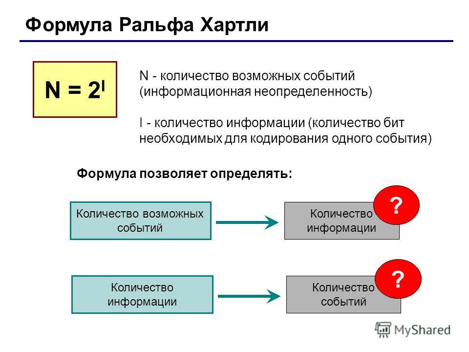 Формула Ральфа Хартли N - количество возможных событий (информационная неопределенность) I - количество информации (количество бит необходимых для кодирования одного события) N = 2 I Формула позволяет определять: Количество событий ? Количество инфор