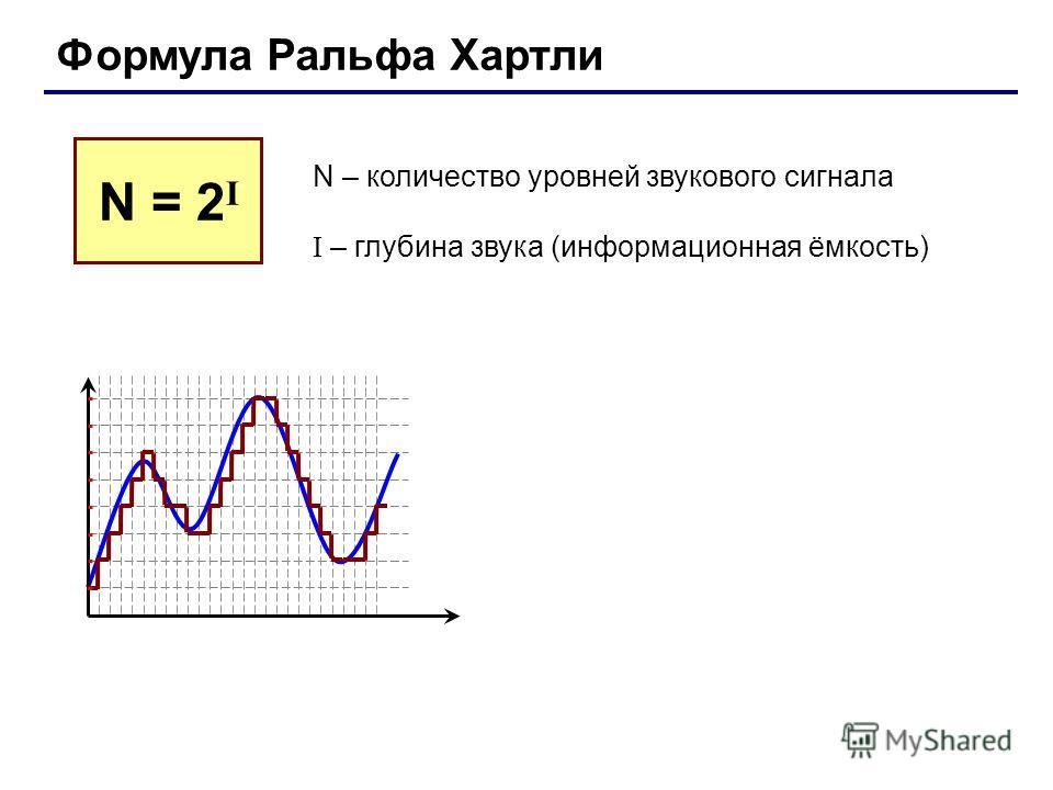 Формула Ральфа Хартли N – количество уровней звукового сигнала I – глубина звука (информационная ёмкость) N = 2 I