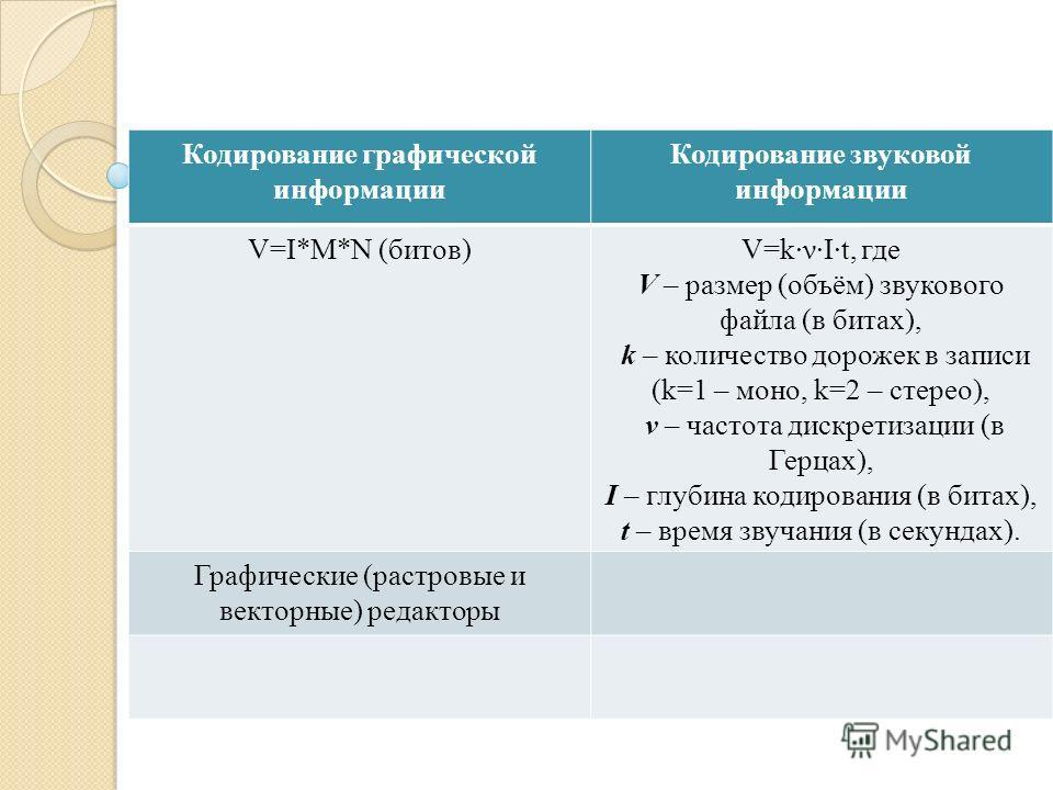 .... Кодирование графической информации Кодирование звуковой информации V=I*M*N (битов)V=k·ν·I·t, где V – размер (объём) звукового файла (в битах), k – количество дорожек в записи (k=1 – моно, k=2 – стерео), ν – частота дискретизации (в Герцах), I –