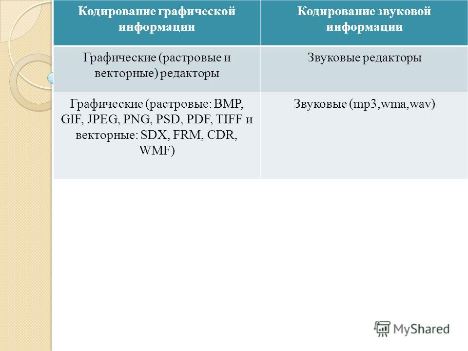 Кодирование графической информации Кодирование звуковой информации Графические (растровые и векторные) редакторы Звуковые редакторы Графические (растровые: BMP, GIF, JPEG, PNG, PSD, PDF, TIFF и векторные: SDX, FRM, CDR, WMF) Звуковые (mp3,wma,wav)