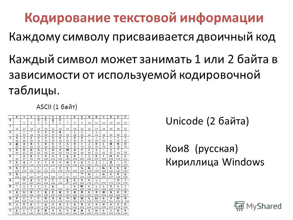 Кодирование текстовой информации Каждому символу присваивается двоичный код Каждый символ может занимать 1 или 2 байта в зависимости от используемой кодировочной таблицы. ASCII (1 байт) Unicode (2 байта) Кои 8 (русская) Кириллица Windows