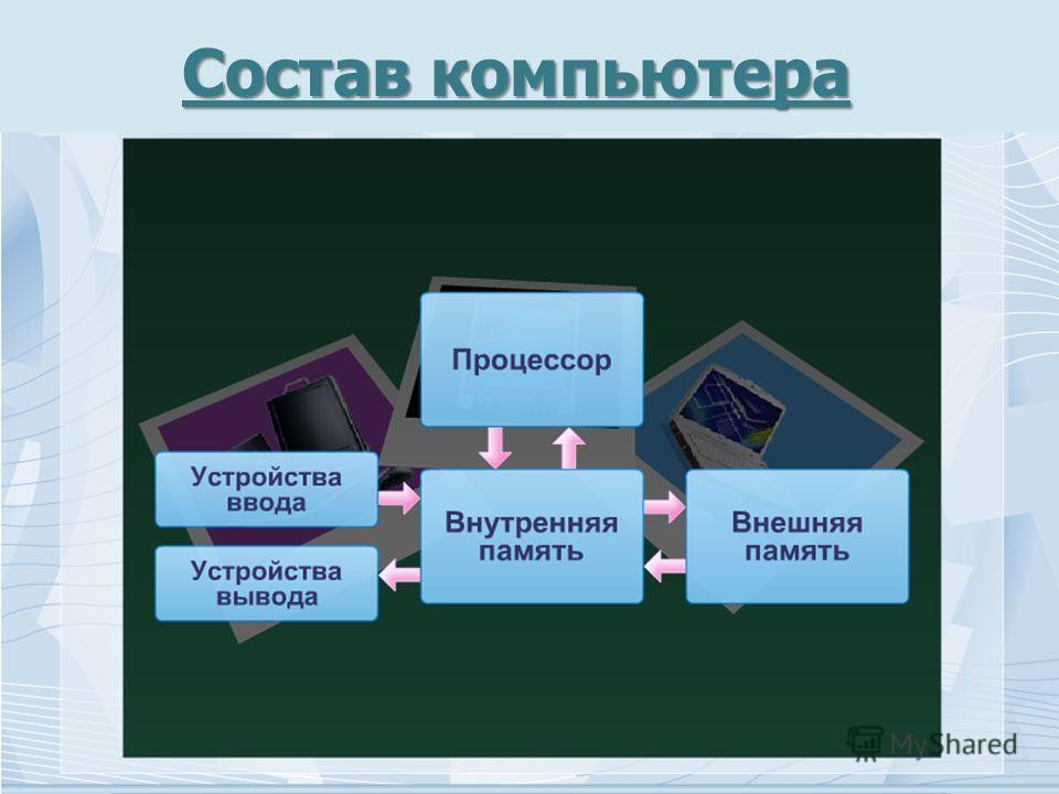 Состав компьютера Состав компьютера