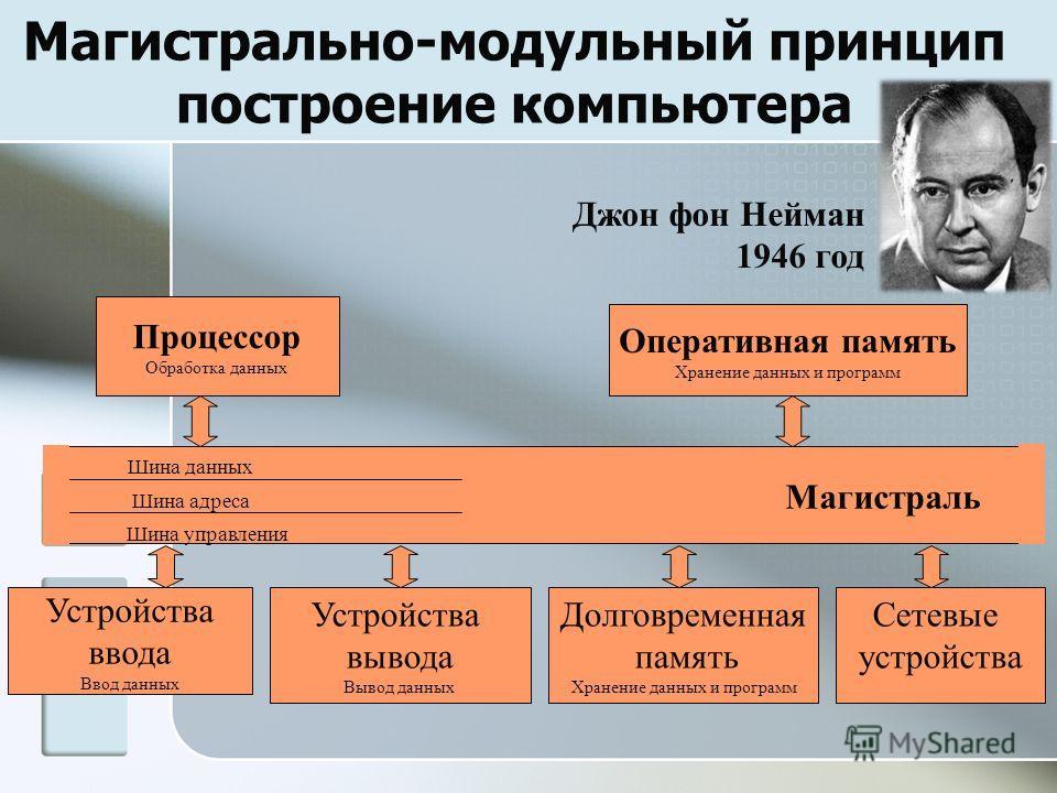 Магистрально-модульный принцип построение компьютера Магистраль Шина данных Шина адреса Шина управления Процессор Обработка данных Оперативная память Хранение данных и программ Устройства ввода Ввод данных Устройства вывода Вывод данных Долговременна