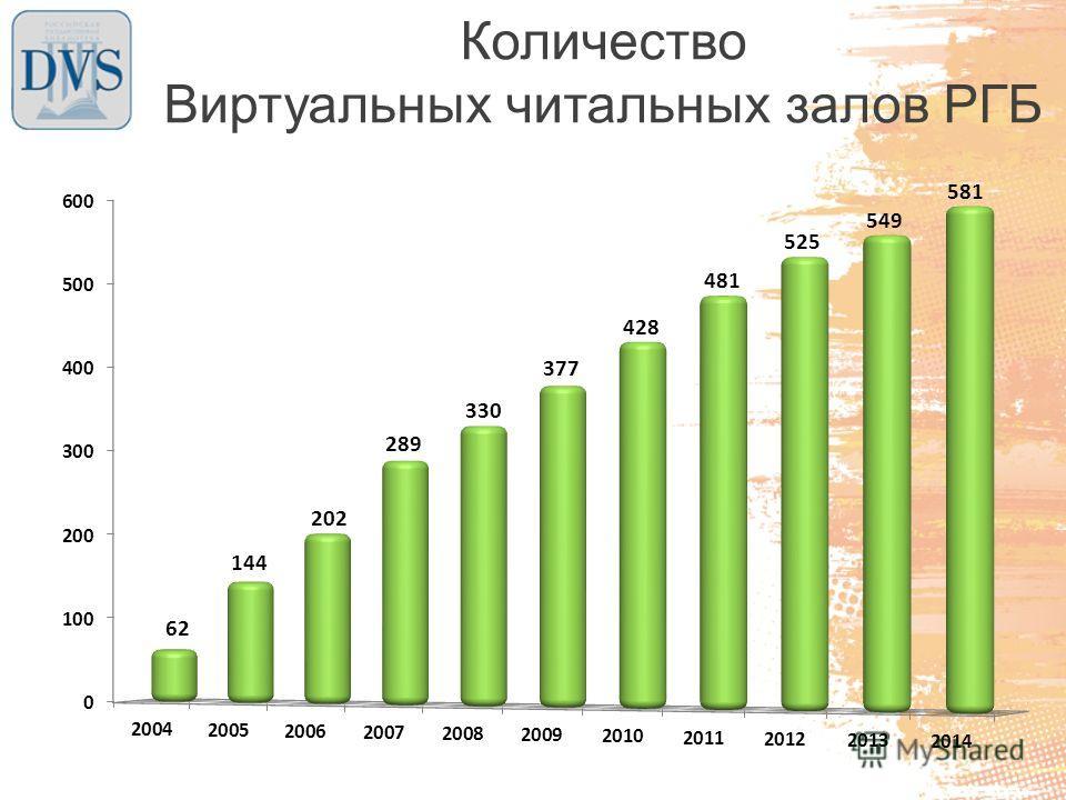 Количество Виртуальных читальных залов РГБ