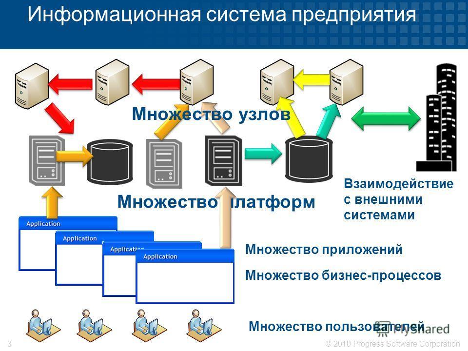 © 2010 Progress Software Corporation3 Информационная система предприятия Множество приложений Множество пользователей Множество платформ Множество бизнес-процессов Взаимодействие с внешними системами Множество узлов