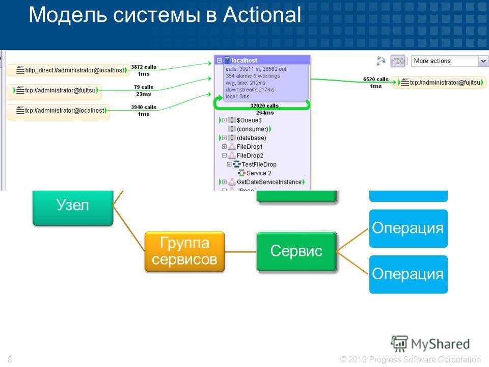 © 2010 Progress Software Corporation8 Модель системы в Actional Узел Группа сервисов Сервис ОперацияСервис Операция Группа сервисов Сервис Операция