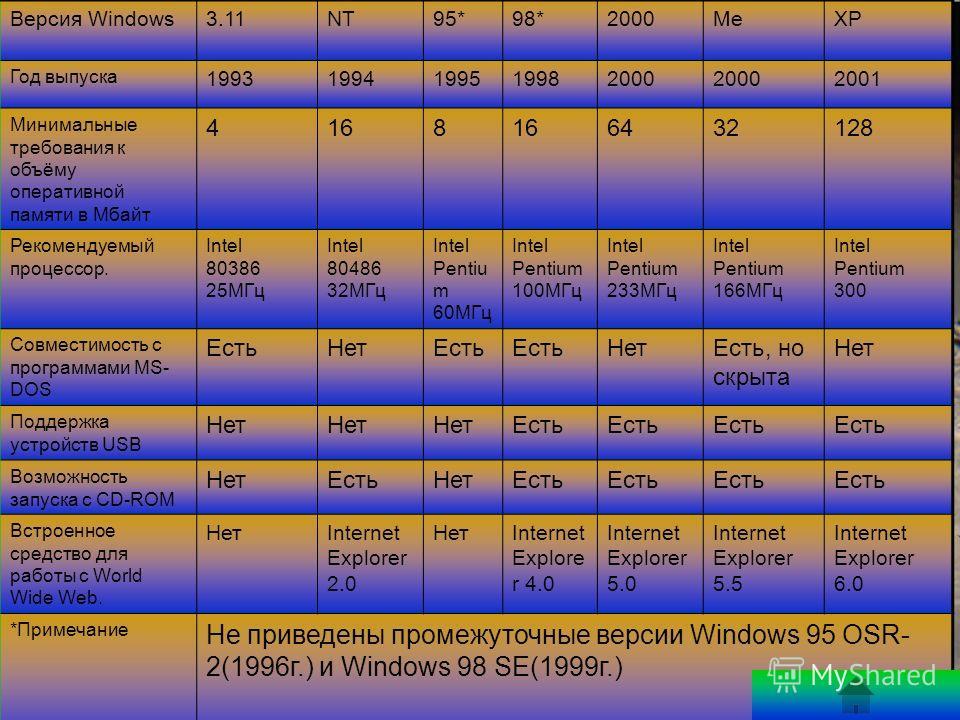 Этапы развития Windows: Версия Windows3.11NT95*98*2000MeXP Год выпуска 19931994199519982000 2001 Минимальные требования к объёму оперативной памяти в Мбайт 4168 6432128 Рекомендуемый процессор. Intel 80386 25МГц Intel 80486 32МГц Intel Pentiu m 60МГц