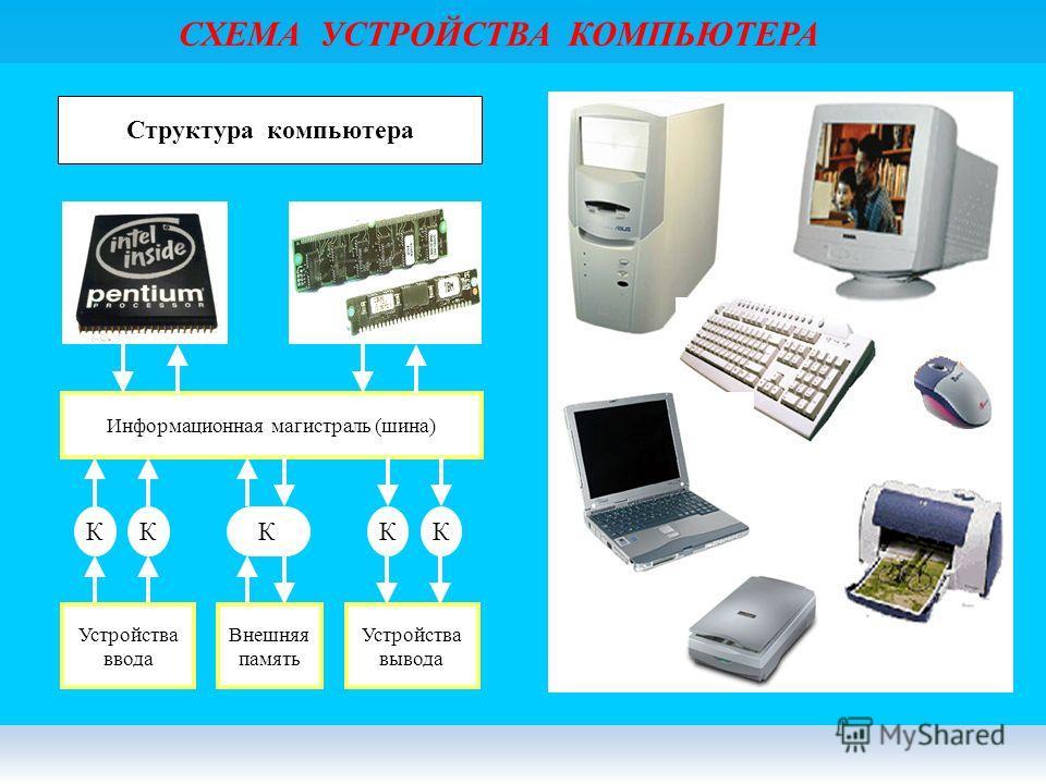 СХЕМА УСТРОЙСТВА КОМПЬЮТЕРА Информационная магистраль (шина) ККККК Устройства ввода Устройства вывода Внешняя память Структура компьютера