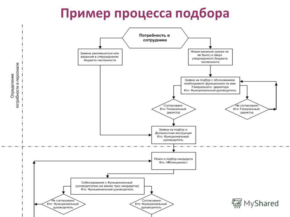 Пример процесса подбора www.olga-a-bodrova.com