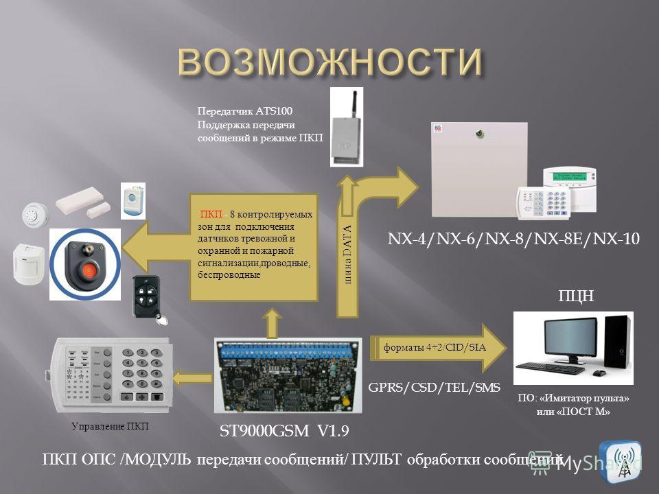 ПКП - 8 контролируемых зон для подключения датчиков тревожной и охранной и пожарной сигнализации,проводные, беспроводные NX-4/NX-6/NX-8/NX-8E/NX-10 шина DATA ПЦН GPRS/CSD/TEL/SMS ST9000GSM V1.9 ПО : « Имитатор пульта » или « ПОСТ М » Передатчик ATS10