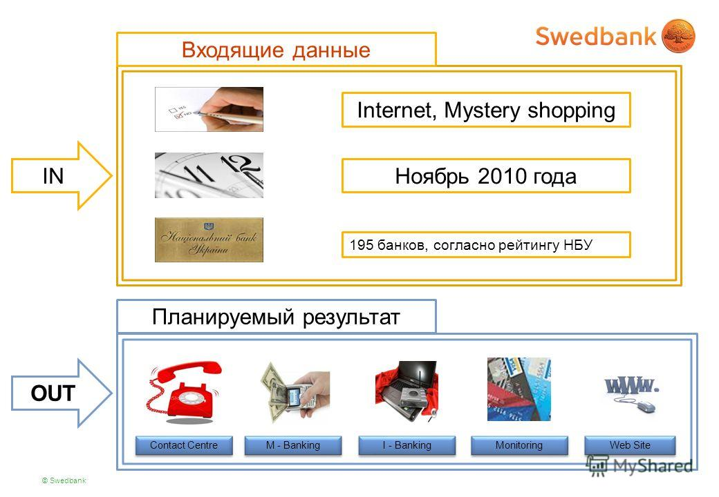 © Swedbank Internet, Mystery shopping Ноябрь 2010 года 195 банков, согласно рейтингу НБУ IN OUT Планируемый результат Входящие данные Contact Centre M - Banking I - Banking Monitoring Web Site