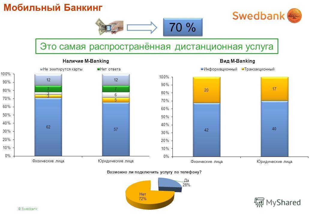 © Swedbank Мобильный Банкинг 70 % Это самая распространённая дистанционная услуга Наличие M-Banking Вид M-Banking Возможно ли подключить услугу по телефону?