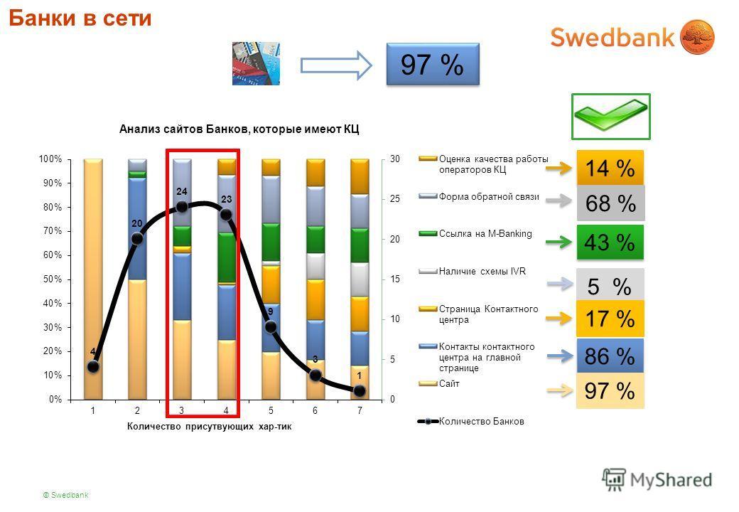 © Swedbank Банки в сети 97 % Анализ сайтов Банков, которые имеют КЦ 14 % 68 % 43 % 5 %17 % 86 % 97 %