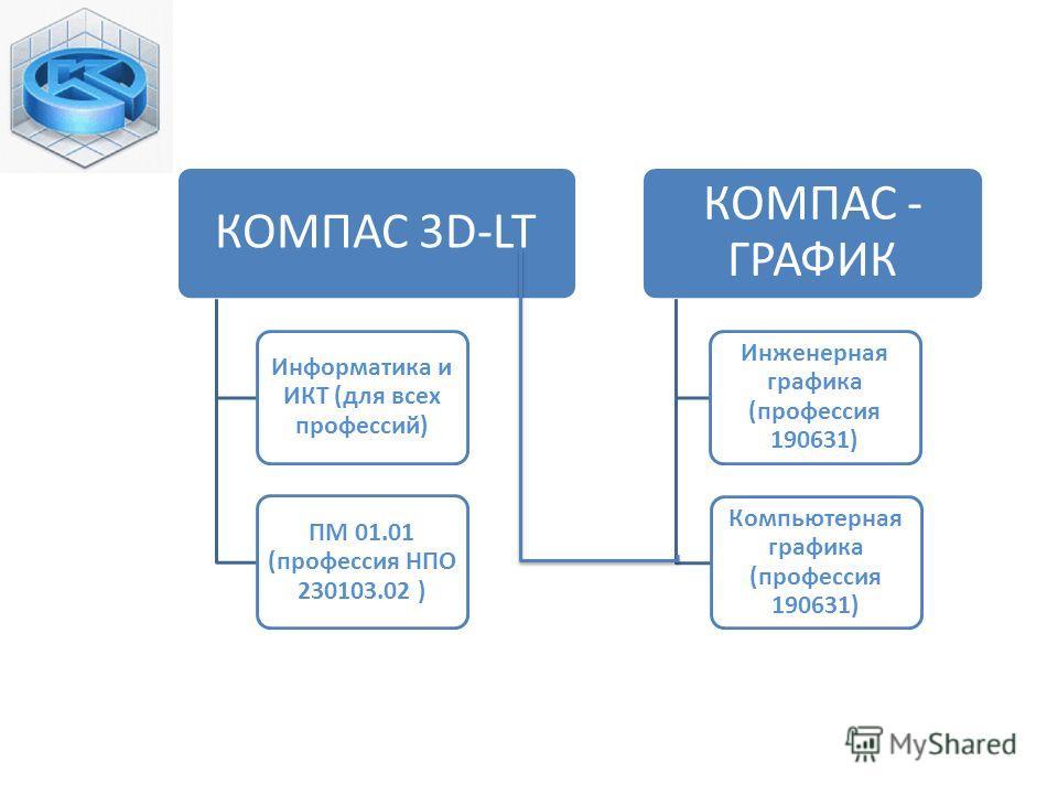 КОМПАС 3D-LT Информатика и ИКТ (для всех профессий) ПМ 01.01 (профессия НПО 230103.02 ) КОМПАС - ГРАФИК Инженерная графика (профессия 190631) Компьютерная графика (профессия 190631)