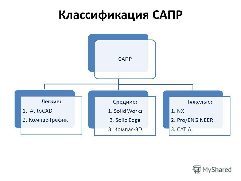 Классификация САПР САПР Легкие: 1. AutoCAD 2. Компас-График Средние: 1. Solid Works 2. Solid Edge 3. Компас-3D Тяжелые: 1. NX 2. Pro/ENGINEER 3. CATIA