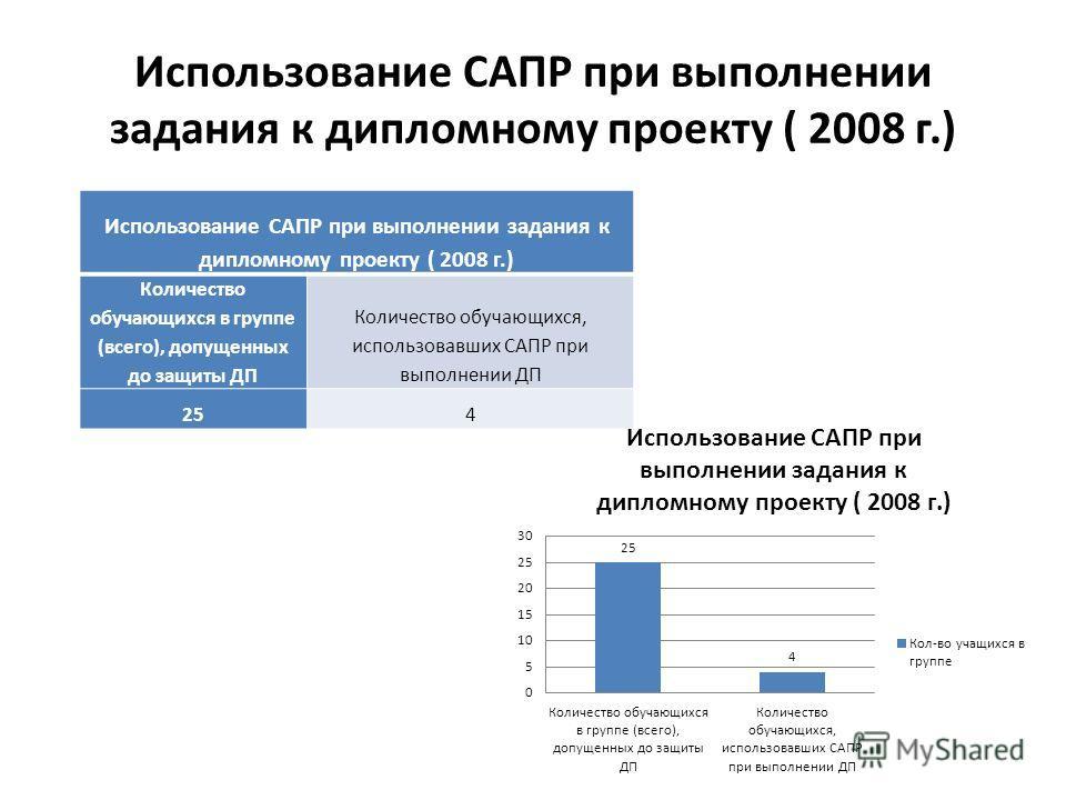 Использование САПР при выполнении задания к дипломному проекту ( 2008 г.) Количество обучающихся в группе (всего), допущенных до защиты ДП Количество обучающихся, использовавших САПР при выполнении ДП 254