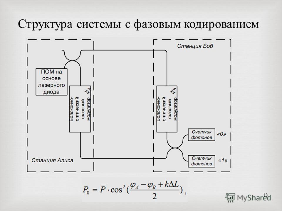 18 Структура системы с фазовым кодированием