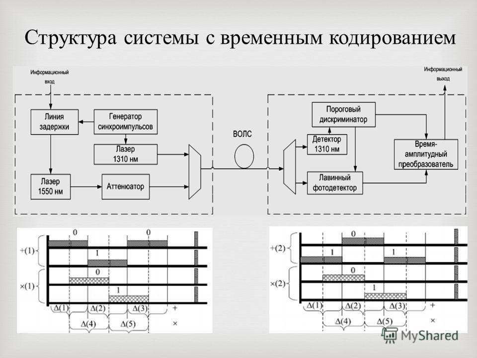 19 Структура системы с временным кодированием
