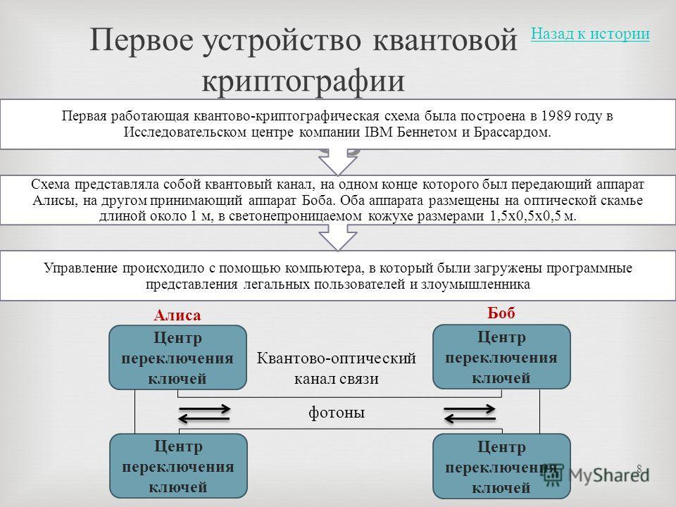 Управление происходило с помощью компьютера, в который были загружены программные представления легальных пользователей и злоумышленника Схема представляла собой квантовый канал, на одном конце которого был передающий аппарат Алисы, на другом принима