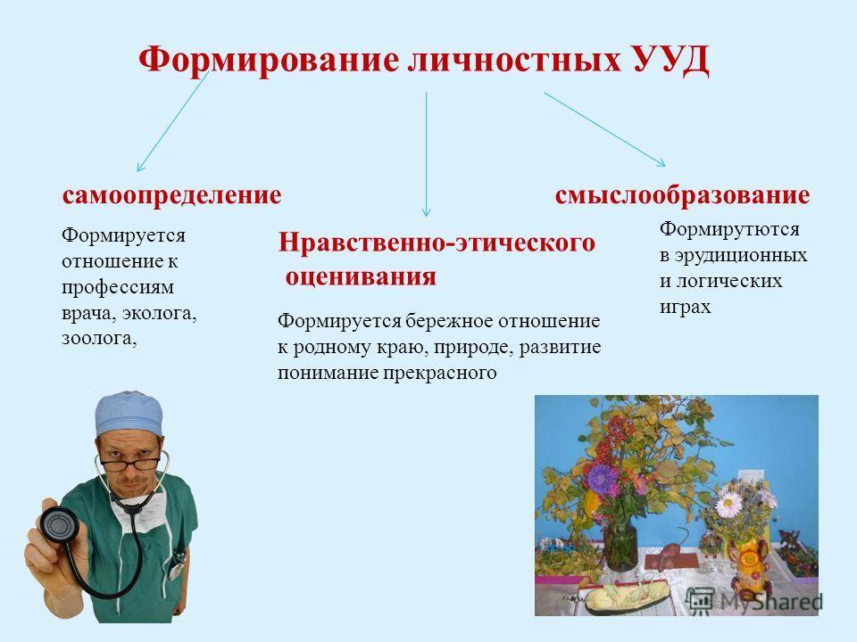 Формирование личностных УУД самоопределениесмыслообразование Нравственно-этического оценивания Формирутются в эрудиционных и логических играх Формируется отношение к профессиям врача, эколога, зоолога, Формируется бережное отношение к родному краю, п