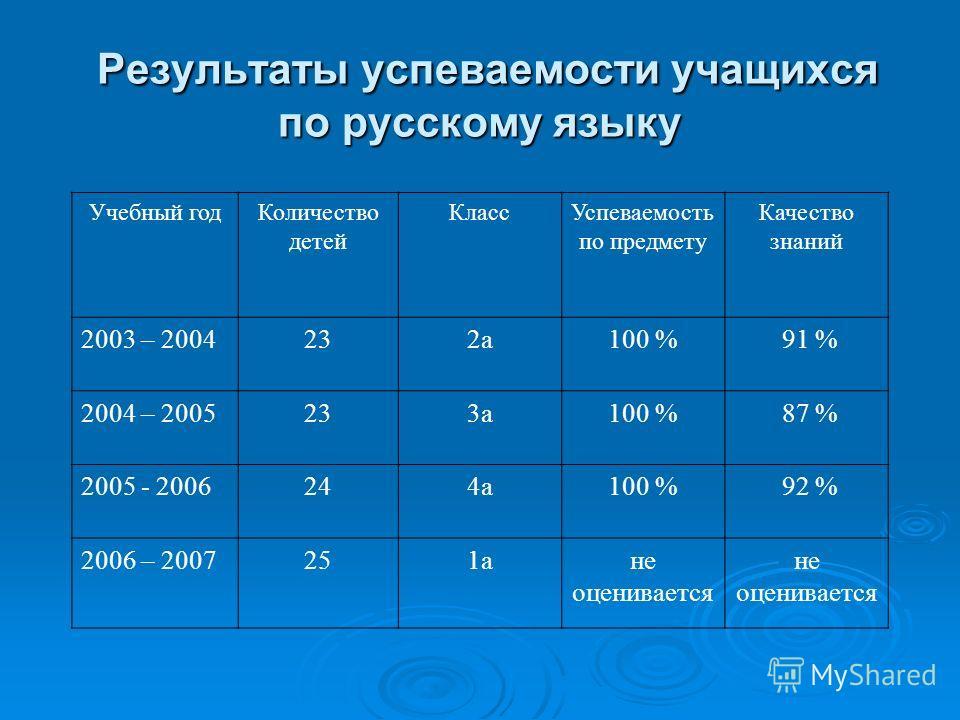 Результаты успеваемости учащихся по русскому языку Результаты успеваемости учащихся по русскому языку Учебный год Количество детей Класс Успеваемость по предмету Качество знаний 2003 – 2004232 а 100 % 91 % 2004 – 2005233 а 100 % 87 % 2005 - 2006244 а