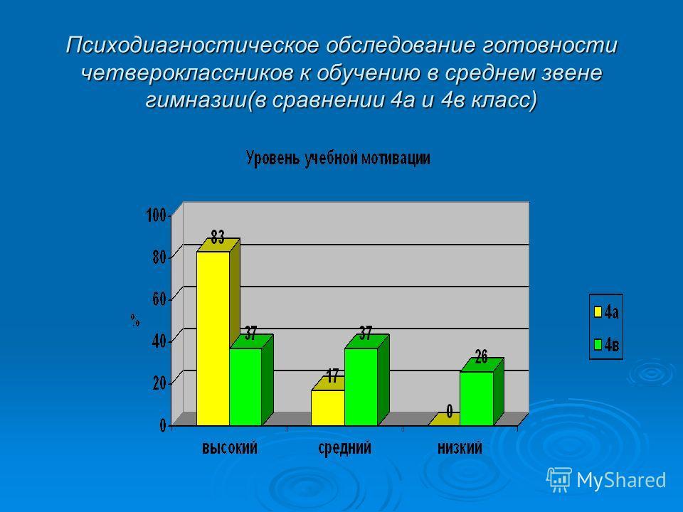 Психодиагностическое обследование готовности четвероклассников к обучению в среднем звене гимназии(в сравнении 4 а и 4 в класс)