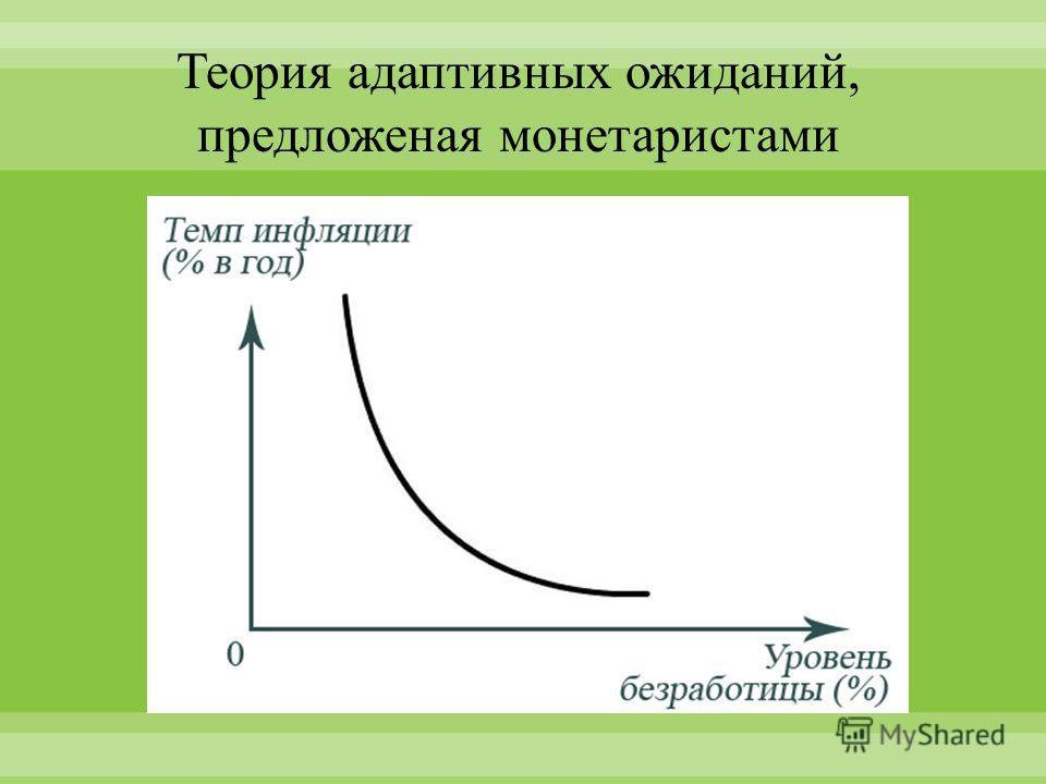 Теория адаптивных ожиданий, предложеная монетаристами