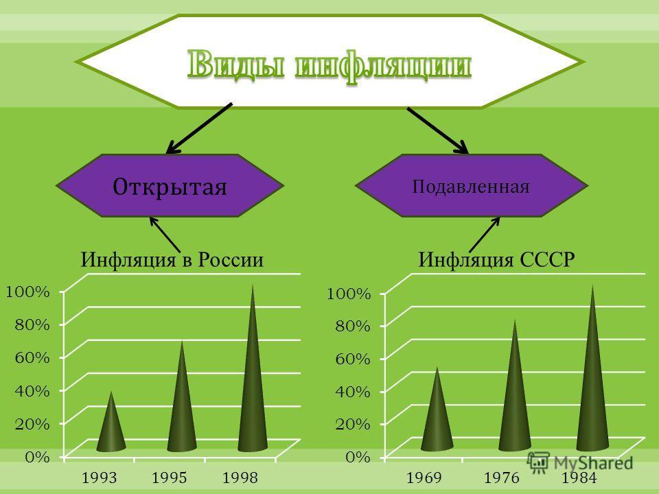 Открытая Подавленная Инфляция СССРИнфляция в России