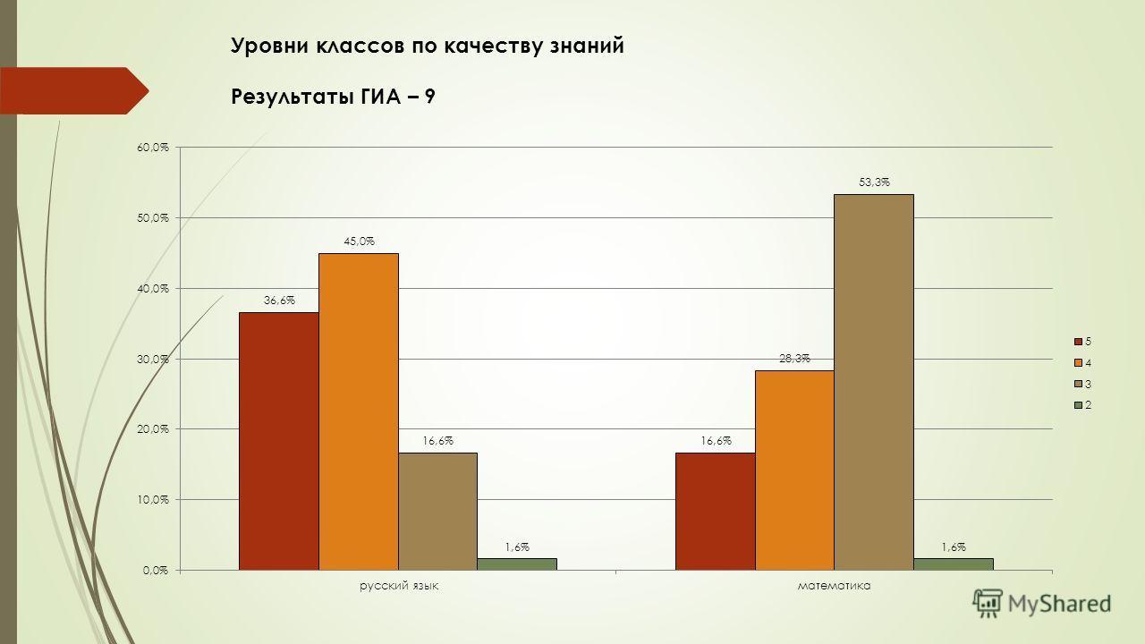Уровни классов по качеству знаний Результаты ГИА – 9