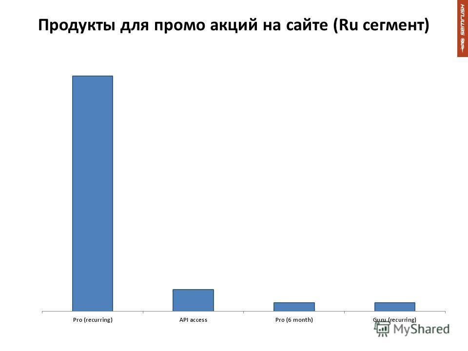 Продукты для промо акций на сайте (Ru сегмент)